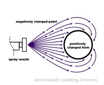 Electrostatic painting services nyc pnp craftsmen for How does spray paint work